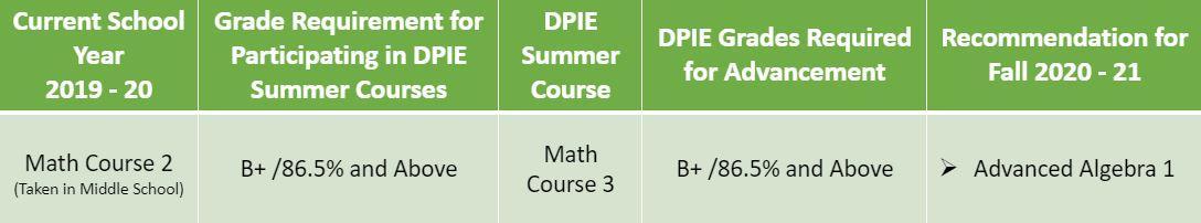 Math 3 Criteria